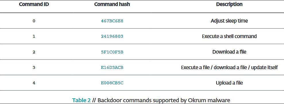Comandos de puerta trasera soportados por malware Okrum