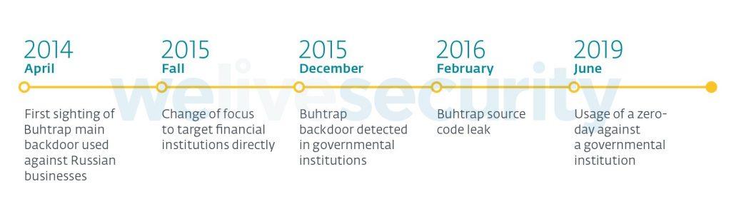 Evolução Buhtrap