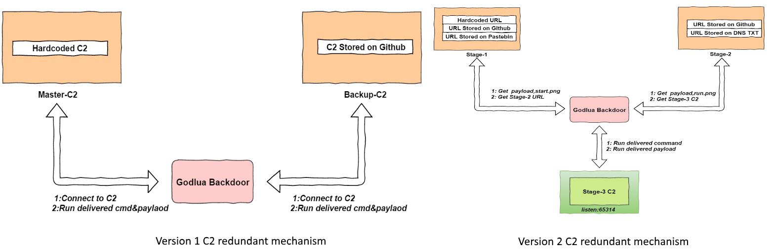 C2 Redirect Redirected Ssl Traffic - Haanen