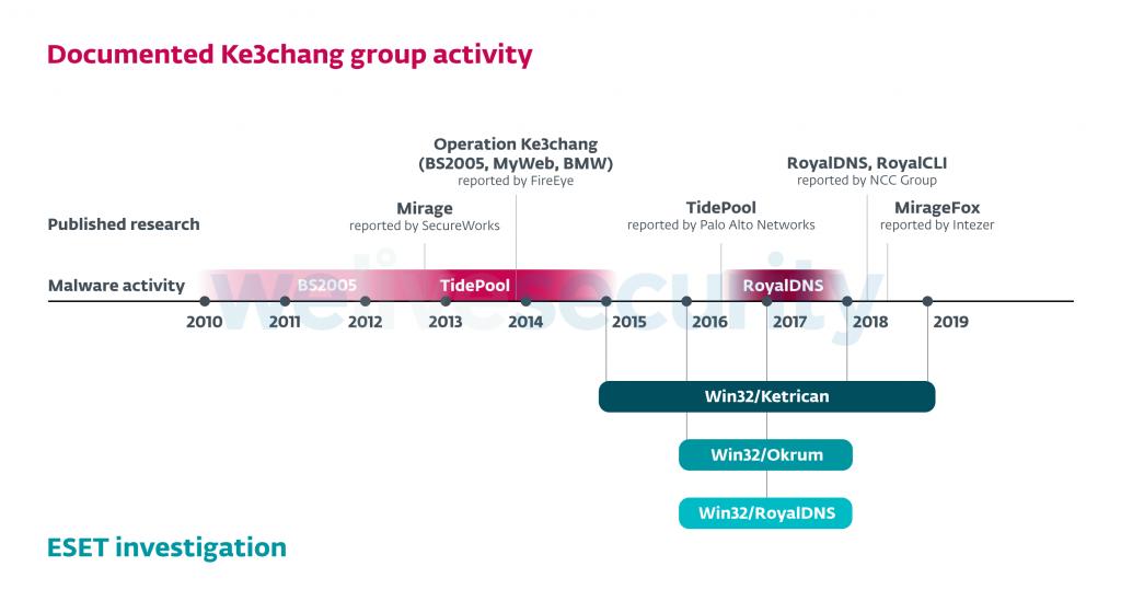 Actividad del grupo Ke3chang