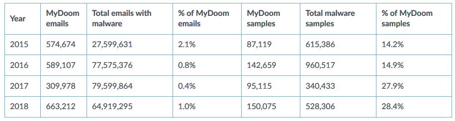 Kết quả hình ảnh cho mydoom number from 2015 to 2018