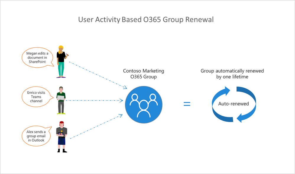Office 365 group renewal