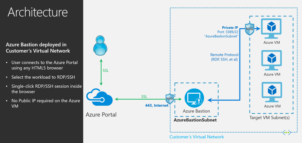 Microsoft Azure Bastion Preview: Remote VM Access via Azure