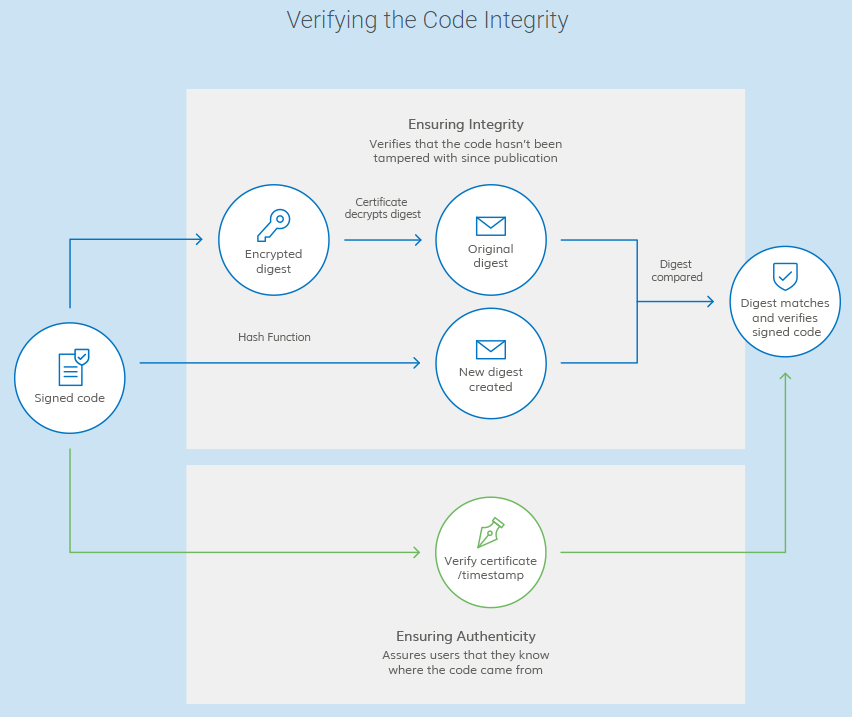 Code integrity check using code signing certificates