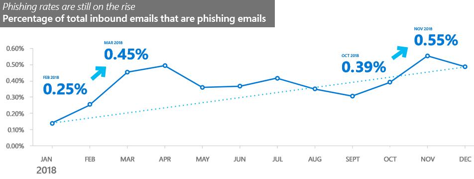 Tasas de phishing 2018