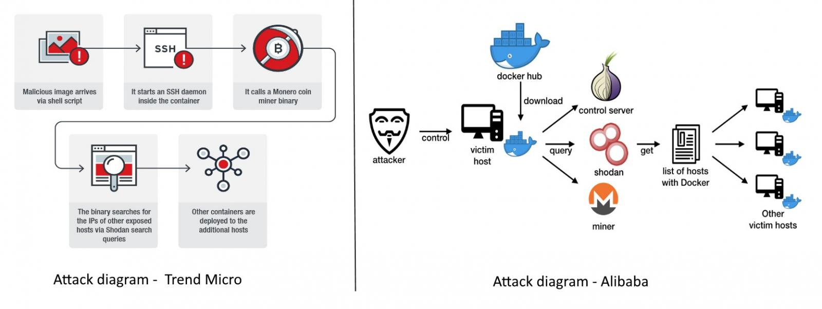 Compromised Docker Hosts Use Shodan to Infect More Victims