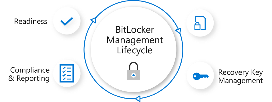 Microsoft Announces Enhanced Enterprise BitLocker Management