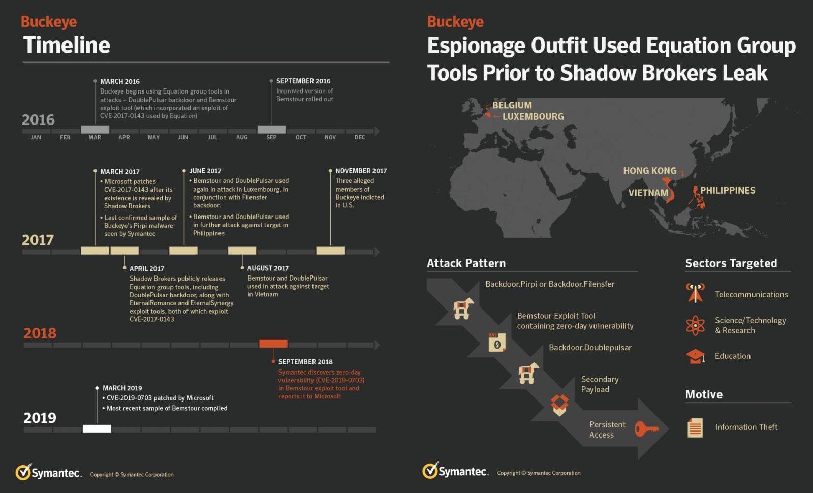 NSA Hacking Tools Used by Chinese Hackers One Year Before Leak