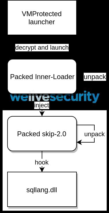 skip-2.0 injection