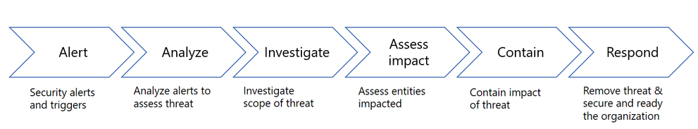 Cycle of investigation