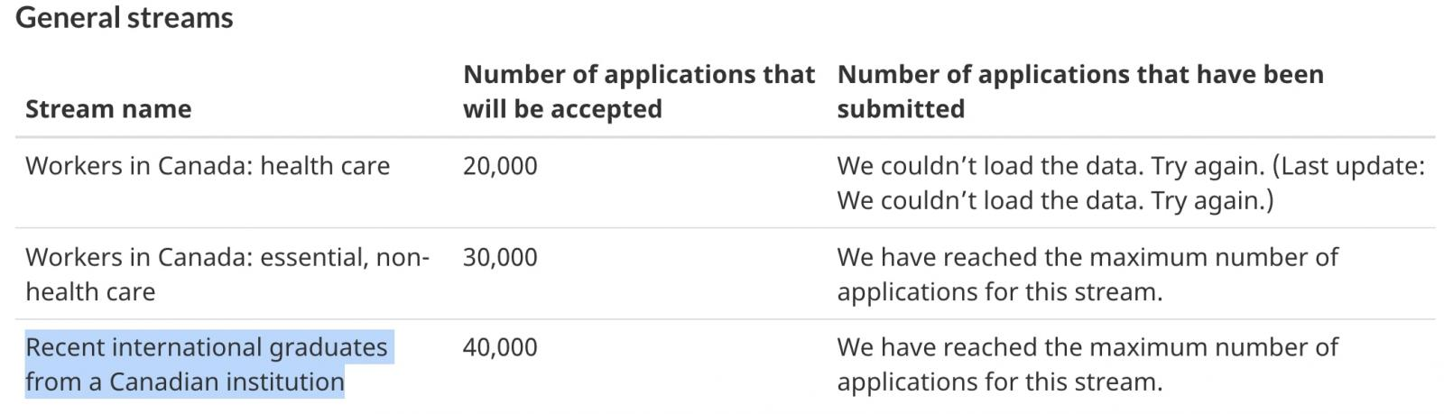 cic upper limit on applications