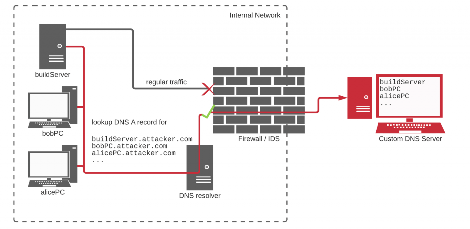 DNS used for reconstruction and data filtering