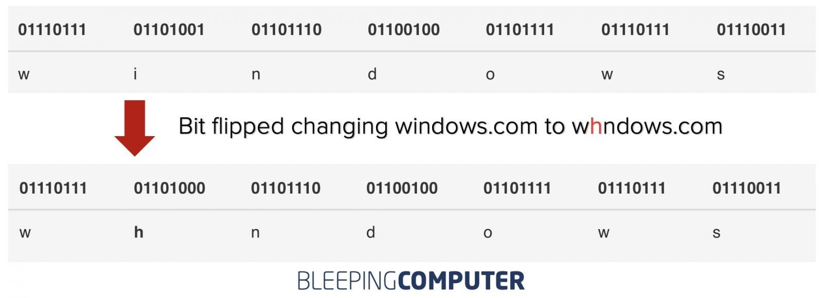 bitflipped windows.com domain