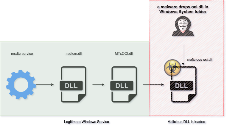 malicious DLL loaded on to system