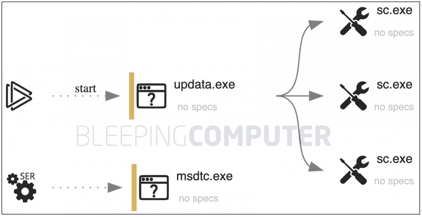 updata.exe configures msdtc