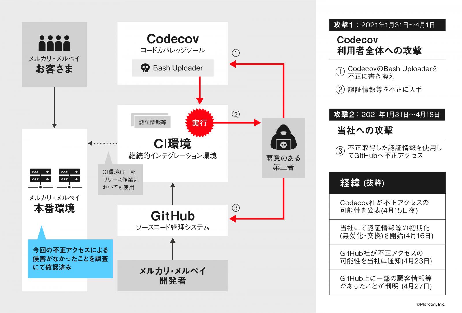 Mercari Codecov attack illustration