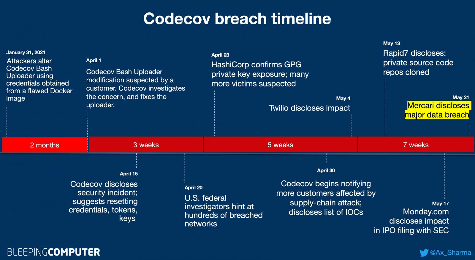 Codecov timeline