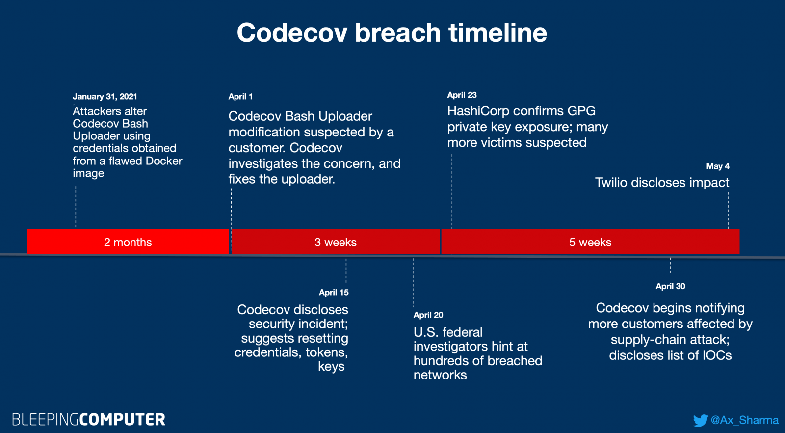 Codecov incident timeline