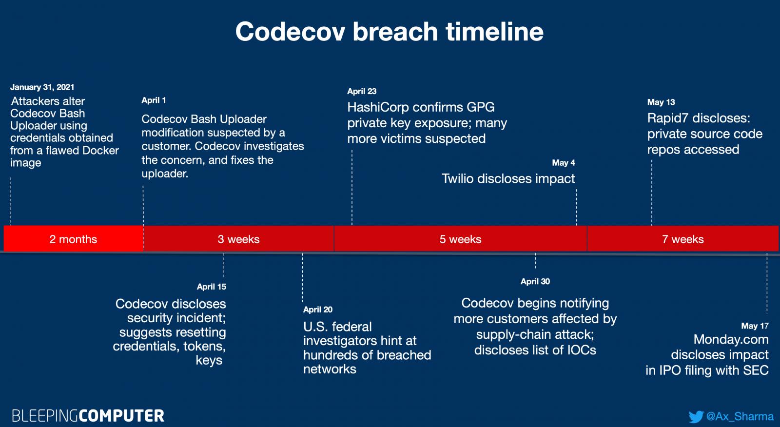 Cronograma de incidentes de Codecov 18 de mayo de 2021