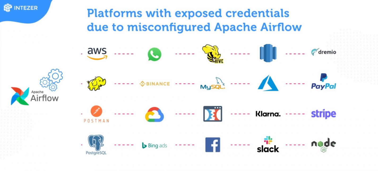 services and platforms leaking creds