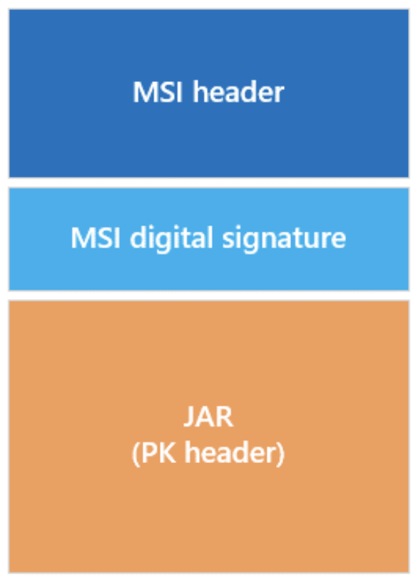 Structure of an MSI-JAR polyglot file
