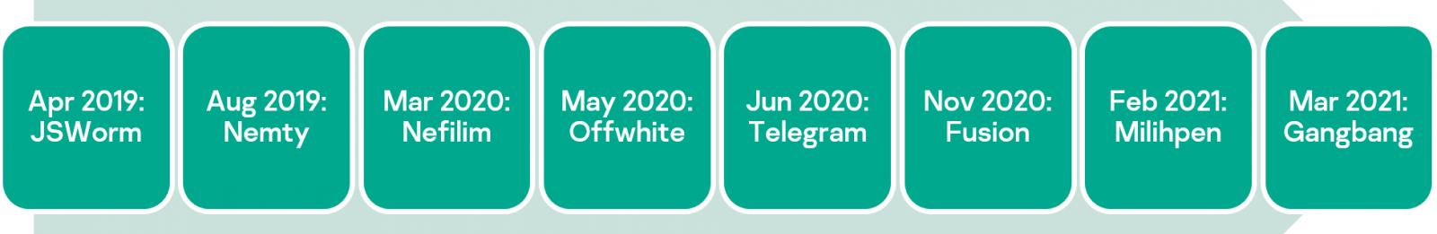 The evolution of JSWorm