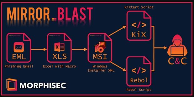 MirrorBlast attack chain