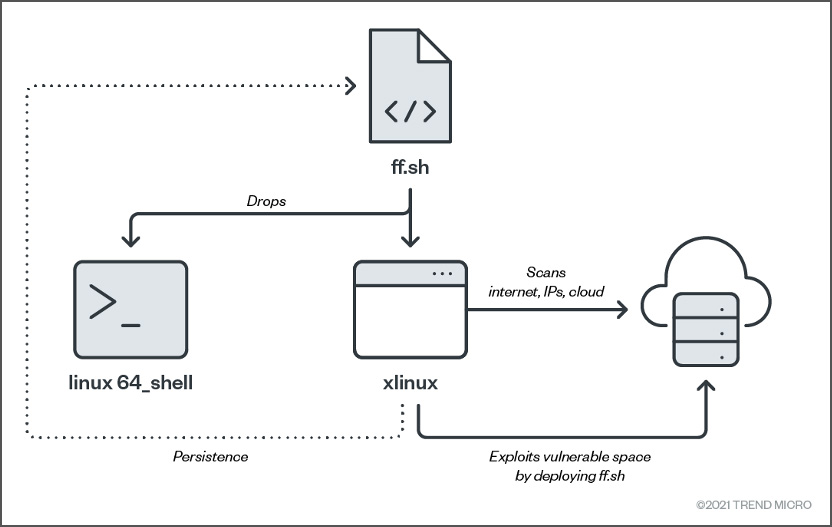 Binary deployment diagram