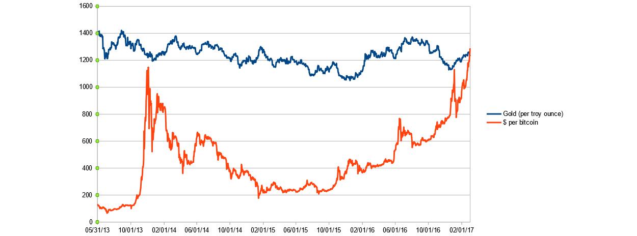 bitcoin gold price chart