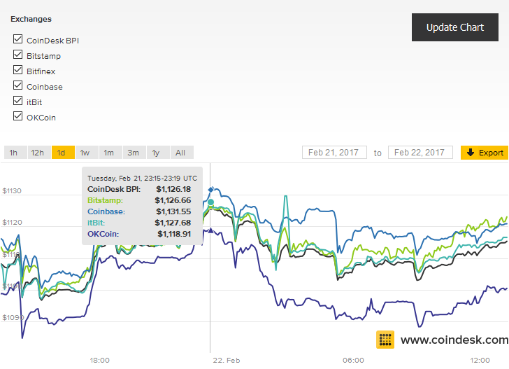 Bitcoin price across trading platforms at the time of the attack