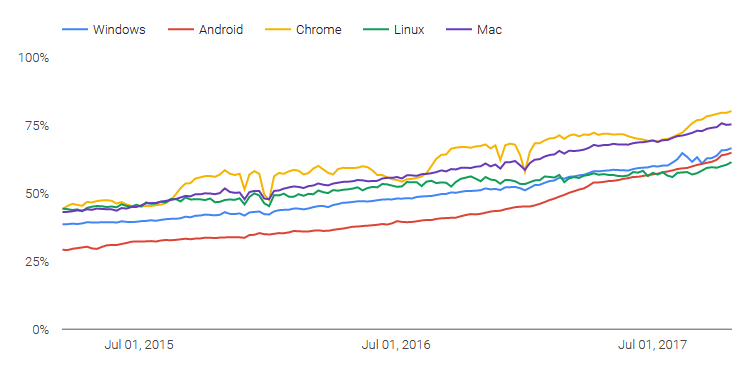 HTTPS usage across Chrome, per OS