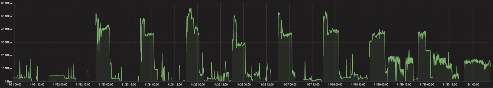 Daily DDoS attacks detected in the past 10 days