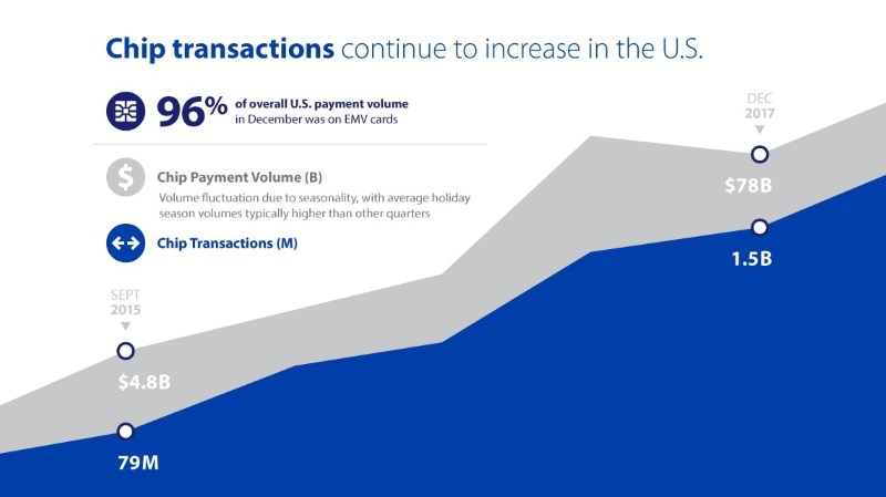Visa EMV transactions in the US
