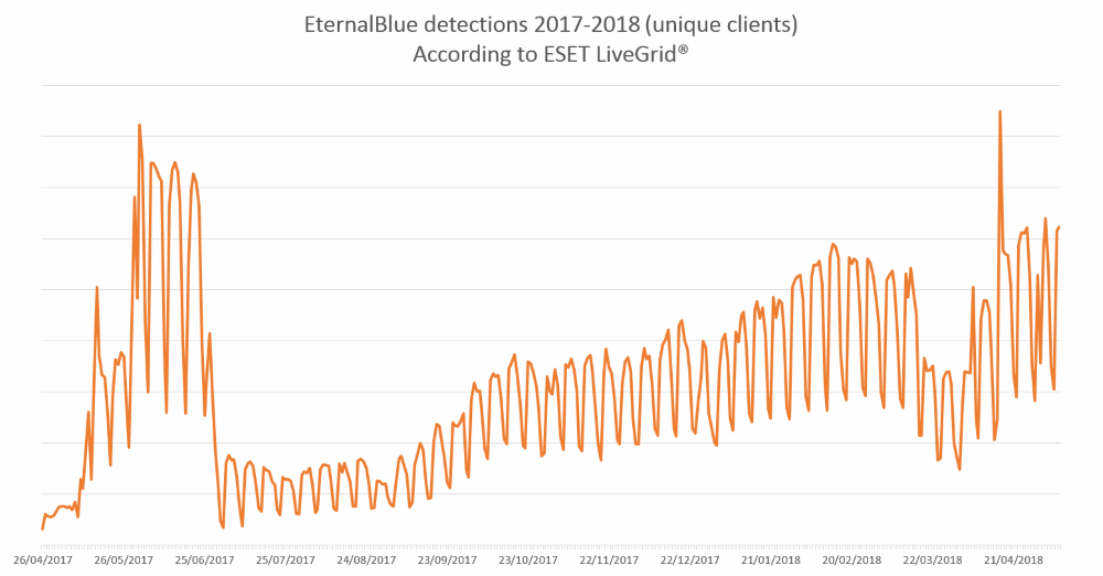 EternalBlue activity in the past year