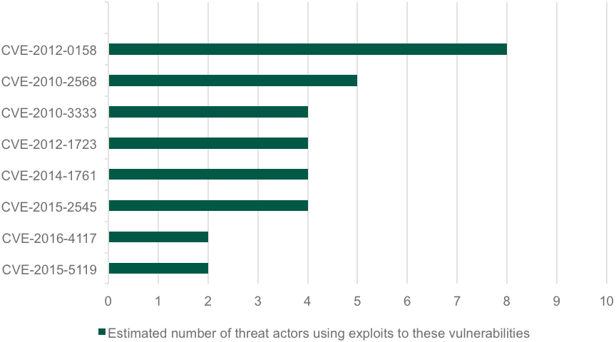 Estimated number of cyber-espionage groups using each exploit