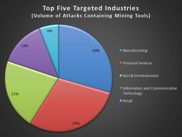 IBM mining malware distribution per industry vertical