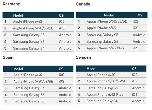 Samsung Galaxy devices still very popular