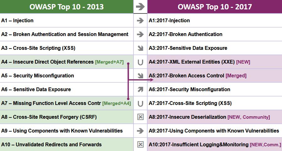 OWASP Top 10 2017-2013 changes
