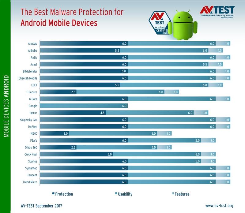 AV-Test results