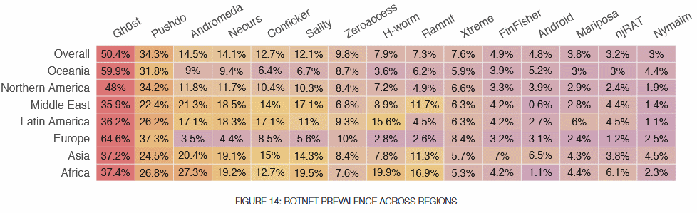 Most active botnets