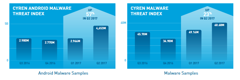 Cyren Android malware