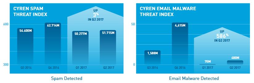 Cyren email threats