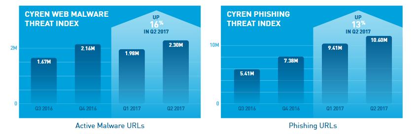 Cyren web malware
