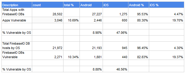 Appthority Firebase study results