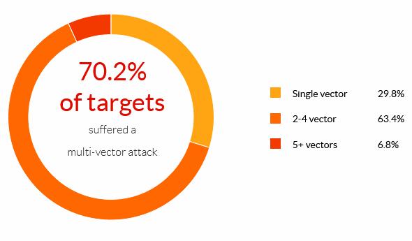 Multi-vector DDoS attacks, according to Imperva