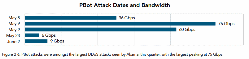 DDoS attacks using PBot malware
