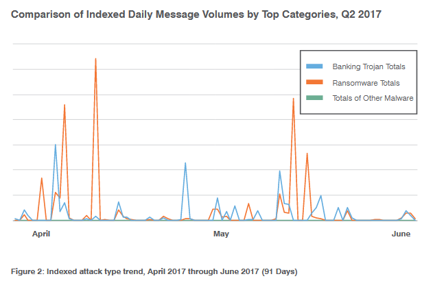 Proofpoint email threats per category