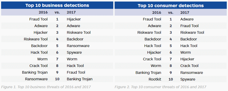 Top malware threats in 2017