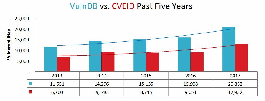 VulnDB vs CVEID