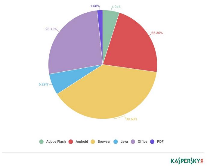 Kasperksy Lab exploit breakdown